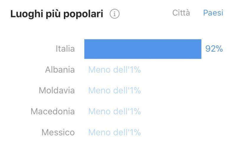 gestione e crescita profilo Instagram Italia