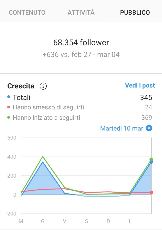 metriche crescita Instagram