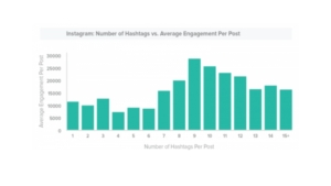 Hashtag Instagram la guida 2021- quanti metterne